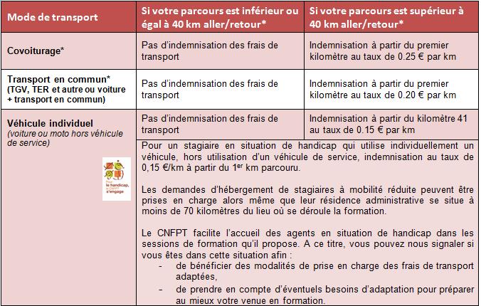 Indemnite repas fonction publique territoriale ccmr - Grille indiciaire collectivite territoriale ...